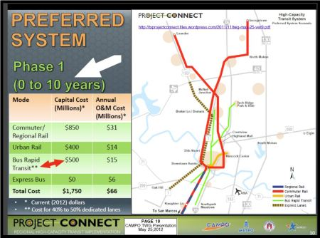 "Excerpt from Project Connect presentation in May 2012 indicating planned $500 million package for MetroRapid ""BRT"" facilities, including Guadalupe-Lamar. Graphic: Project Connect."