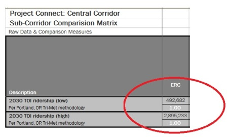 "Snippet from Project Connect's ""evaluation"" matrix shows implausibly high year-2030 daily ridership projections, both low and high, for the ""ERC"" sector."