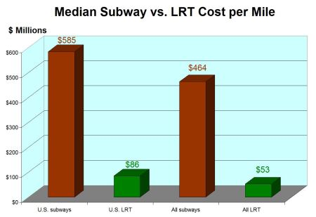 Chart showing median cost results from Light Rail Now subway vs, LRT study. Graphic: Light Rail Now blog.