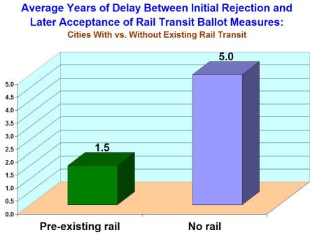Left bar: Average years of delay in cities already operating rail transit. Right bar: Average delay in cities with no current rail transit.