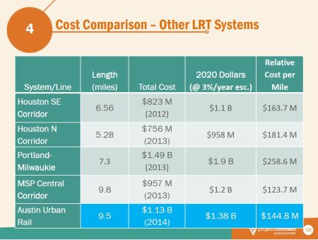 "Project Connect's chart comparing their proposed Highland-Riverside ""Austin Urban Rail"" starter line cost to costs of extensions of several other mature light rail transit systems."