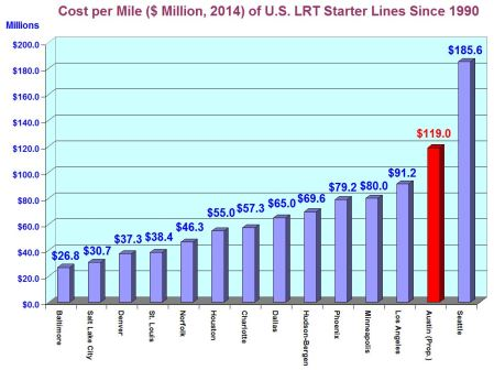 Per mile of route, proposed Highland-Riverside urban rail plan would be second most expensive light rail starter line since 1990, and third most expensive in U.S. history.