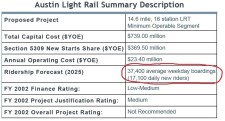 Screenshot from Federal Transit Administration's New Start summary table of Capital Metro's 2000 urban rail (light rail transit) plan. Projected daily ridership (circled in red) of 37,400 is more than double the 18,000 Project Connect claims for its current Highland-Riverside proposal — and more than triple a more realistic figure of 12,000. Annotation: ARN.