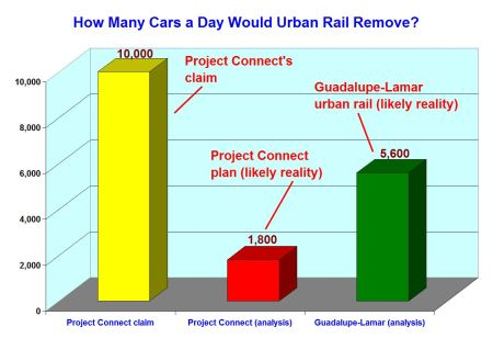 "Summary chart compares Project Connect's claim of taking ""10,000 cars off the road every weekday"" vs. (1) ARN's analysis of probable actual number of cars removed by Highland-Riverside line and (2) projected number of cars that would be removed from Austin's roadways by alternative Guadalupe-Lamar urban rail plan."