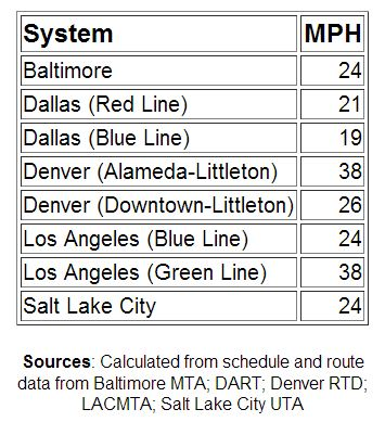 Table of LRT average schedule speeds from Light Rail Now website.
