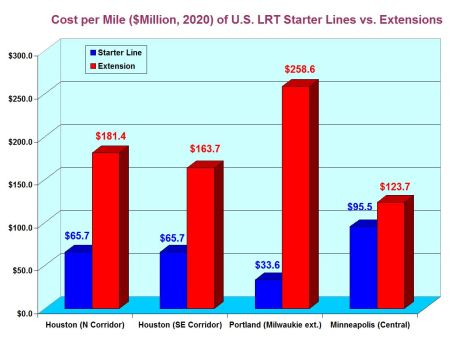 Using Project Connect's selected LRT systems, this comparison shows that the cost per mile of new starter lines tends to be significantly less than the cost of later extensions. Graph: ARN.