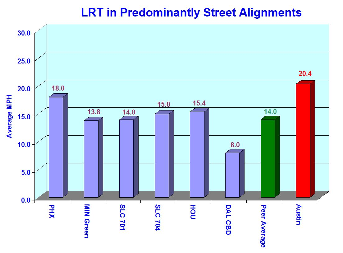 5_arn_chart lrt mph street design and cost issues rail now  at reclaimingppi.co