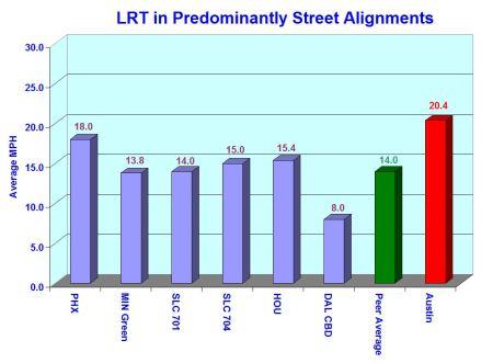 5_ARN_Chart-LRT-mph-street