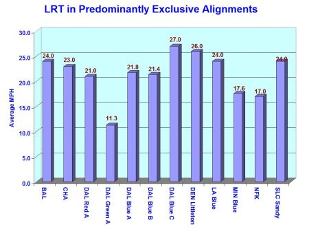 6_ARN_Chart-LRT-mph-exclusive-rev