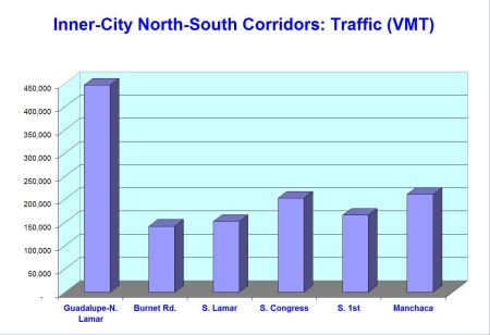 Graph illustrates that traffic flow in Guadalupe-Lamar is more than twice that of any other inner-city north-south corridor.