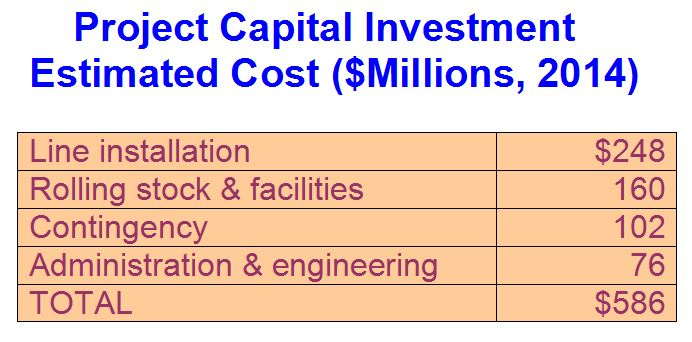 Capital Cost Allowance Rental Property