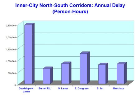 Graph illustrates that congestion (person-hours of delay) in Guadalupe-Lamar is nearly twice that of the next highest inner-city north-south corridor, South Congress.