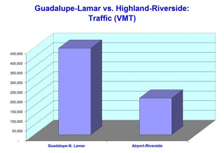 Graph illustrates that traffic flow in Guadalupe-Lamar is at a volume about 2.4 times that of arterials in the Highland-Riverside route.