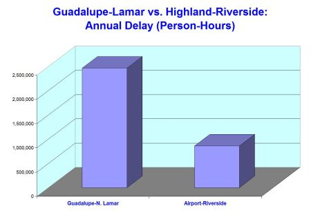 Graph illustrates that congestion (person-hours of delay) in Guadalupe-Lamar is nearly three times that of arterials in the Highland-Riverside route.