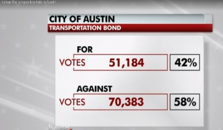Election night graphic on KXAN-TV News showed heavy loss for Highland-Riverside urban rail bonds proposition. Final tally was 57%-43%. Screenshot by L. Henry.