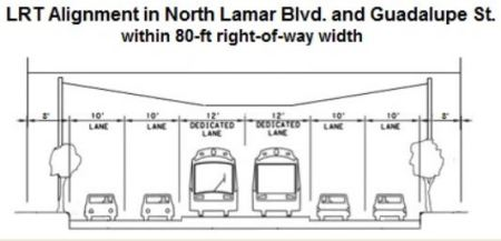 Cross-sectional diagram of major arterials in corridor, showing center LRT reservation, traffic lanes, sidwalks, and side-mounted TES poles for suspending the OCS. Graphic: ARN.