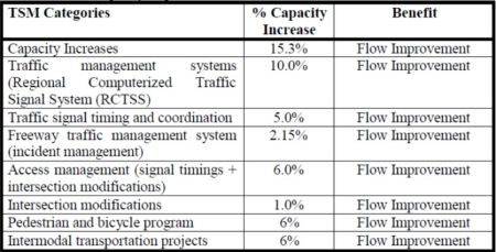Assumed capacity impacts of Transportation System Management measures. Table: CAMPO Technical Advisory Committee.