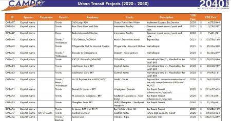 Light rail/urban rail has simply vanished from CAMPO's 2040 Transportation Plan. Screenshot of Urban Transit page: ARN.