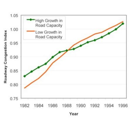TTI Roadway Congestion Index (Mean) shows that roadway congestion has continued to rise despite intensive investment in capacity expansion. Source: STPP.