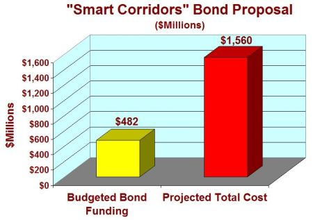 "Graph shows disparity between funds budgeted in ""Smart Corridors"" bond package and projected actual cost of these projects. (Graph: ARN.)"